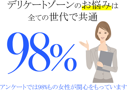 全ての世代で共通98%もの女性が関心を持っています
